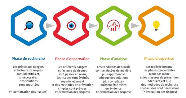 analyse des risques