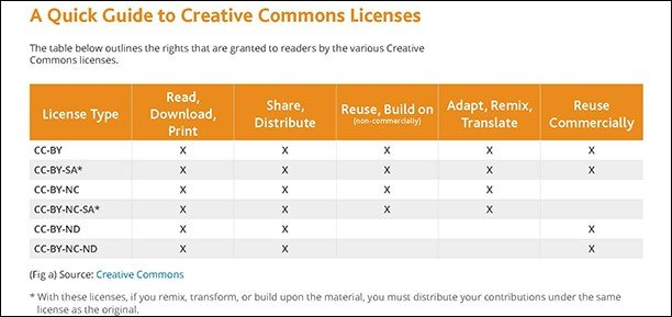 Table outlining rights granted by the various Creative Commons licenses