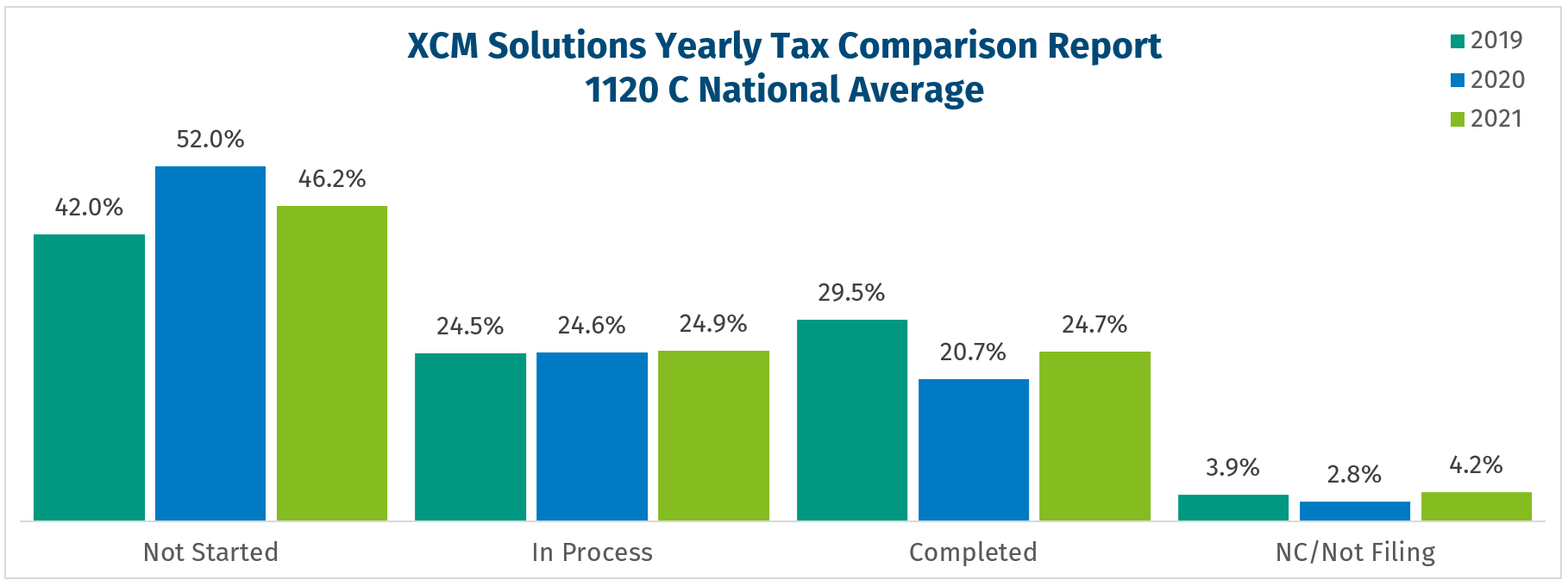National Filing Pace - 1120c three year comparison