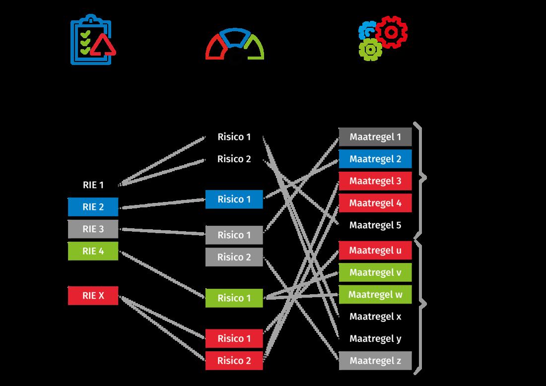 sentral-drbs-Ra – Risico - Maatregel-infographic