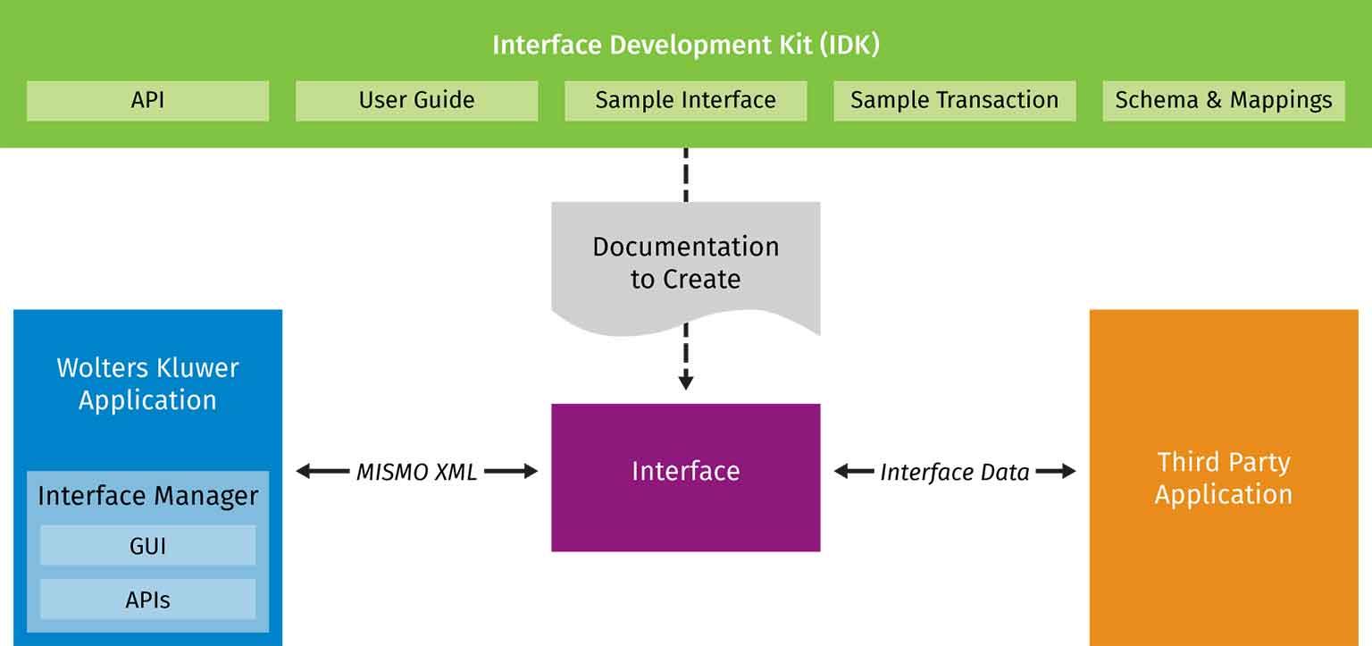Interface Development Kit