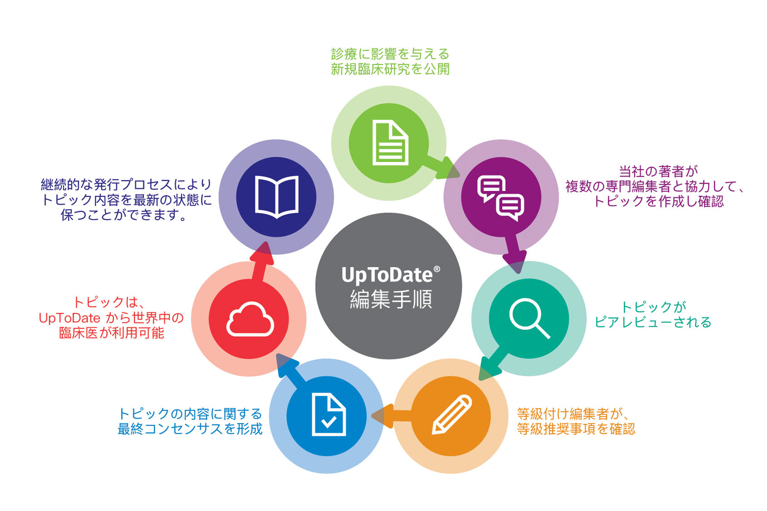 graphic of UpToDate editorial process in Japanese