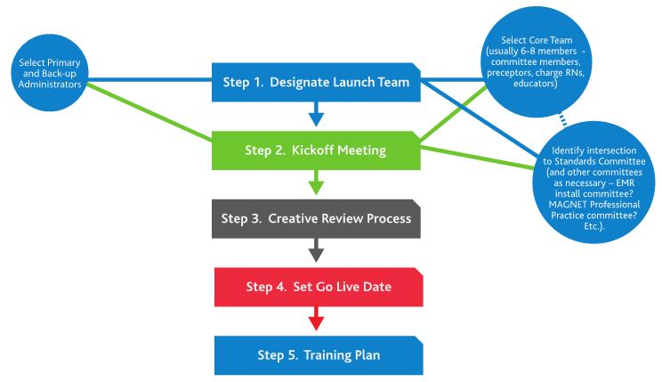 Lippincott Procedures Sample Launch Plan screenshot: Steps 1-5 outline