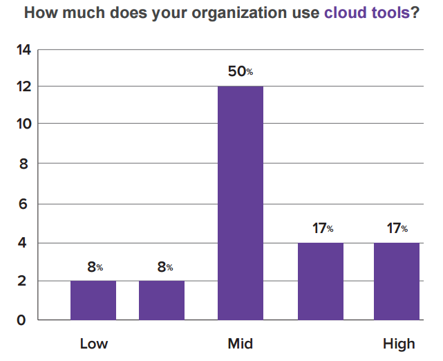 Legisway-Blog-More-corporate-legal-departments-are-adopting-cloud-based-tools