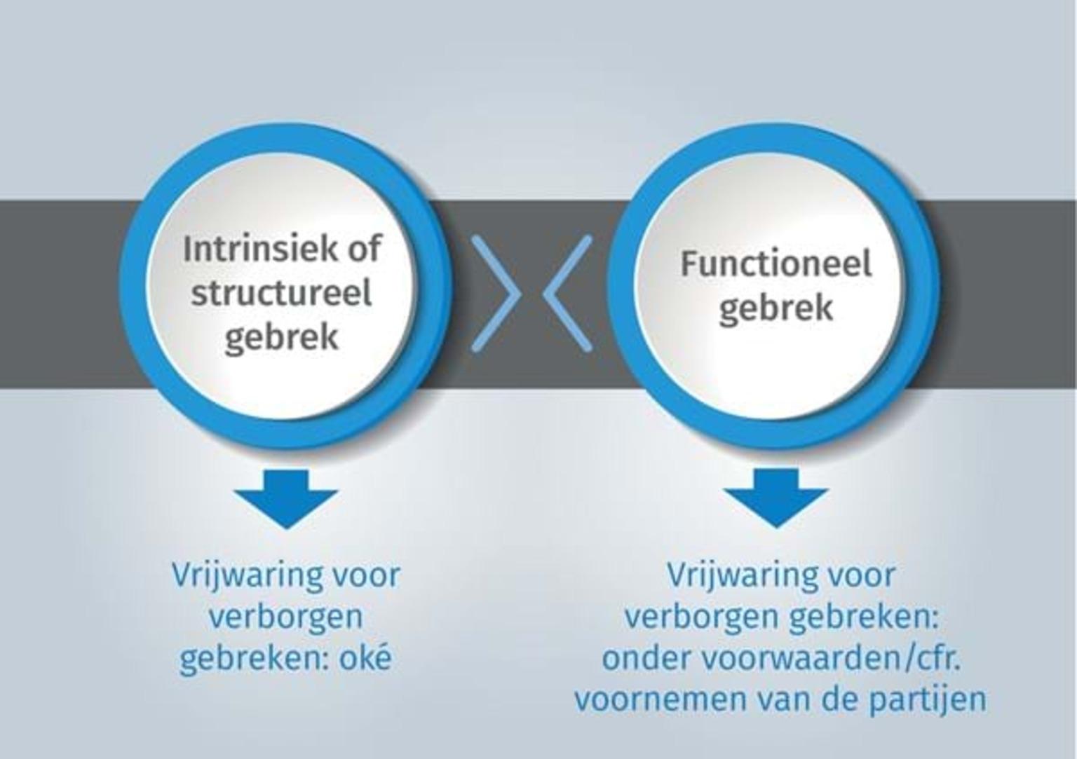 Onderscheid tussen intrinsiek (of structureel) gebrek en functioneel gebrek