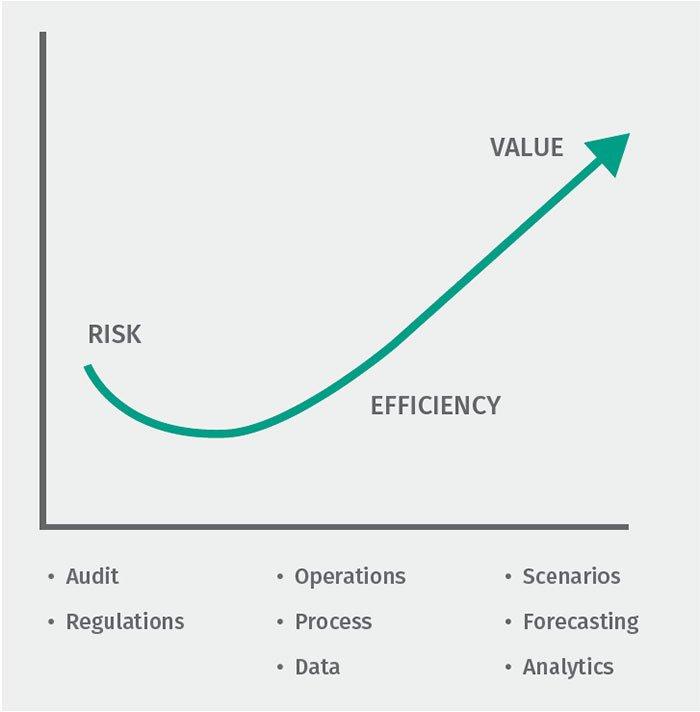 Financial Transformation figure 2