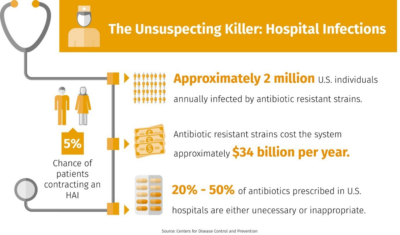 The Unsuspecting Killer: Hospital Infections