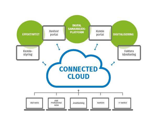 Connected cloud er fremtiden
