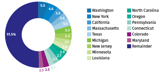 Fifteen States Have Generated Half of COVID-19 U.S. Insurance Regulatory Activity