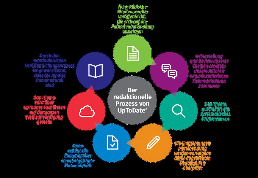 UpToDate Editorial Process