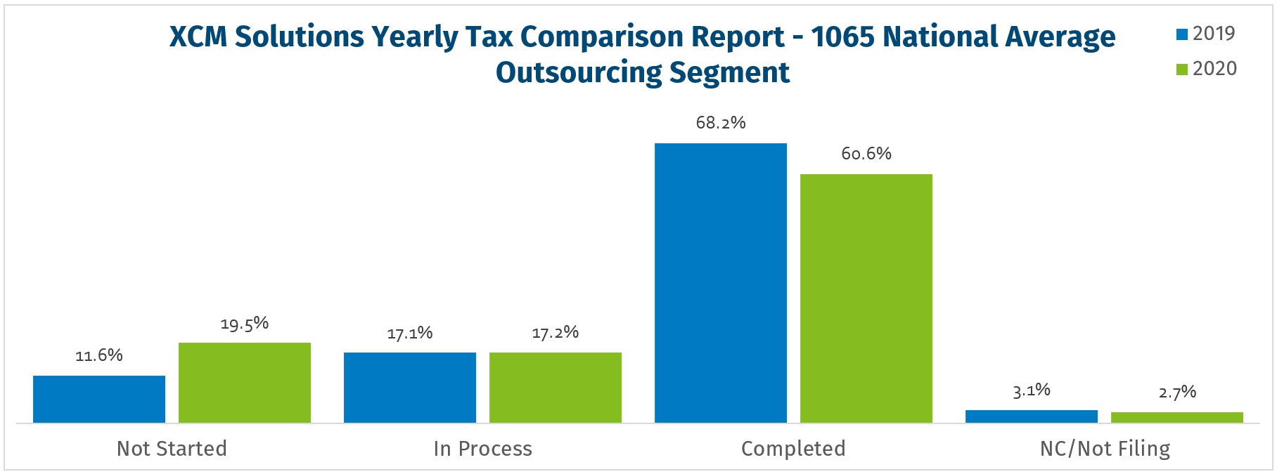 Outsourcing Segment Filing Pace - 1065