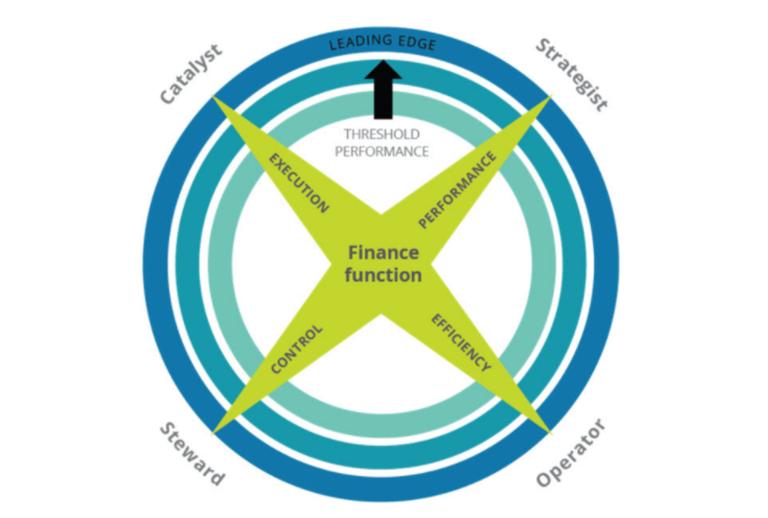 CFO: Managing legal matters