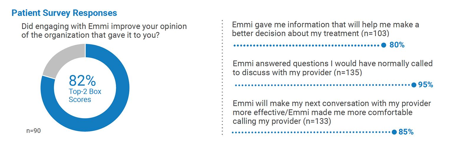 graphic of patient survey responses