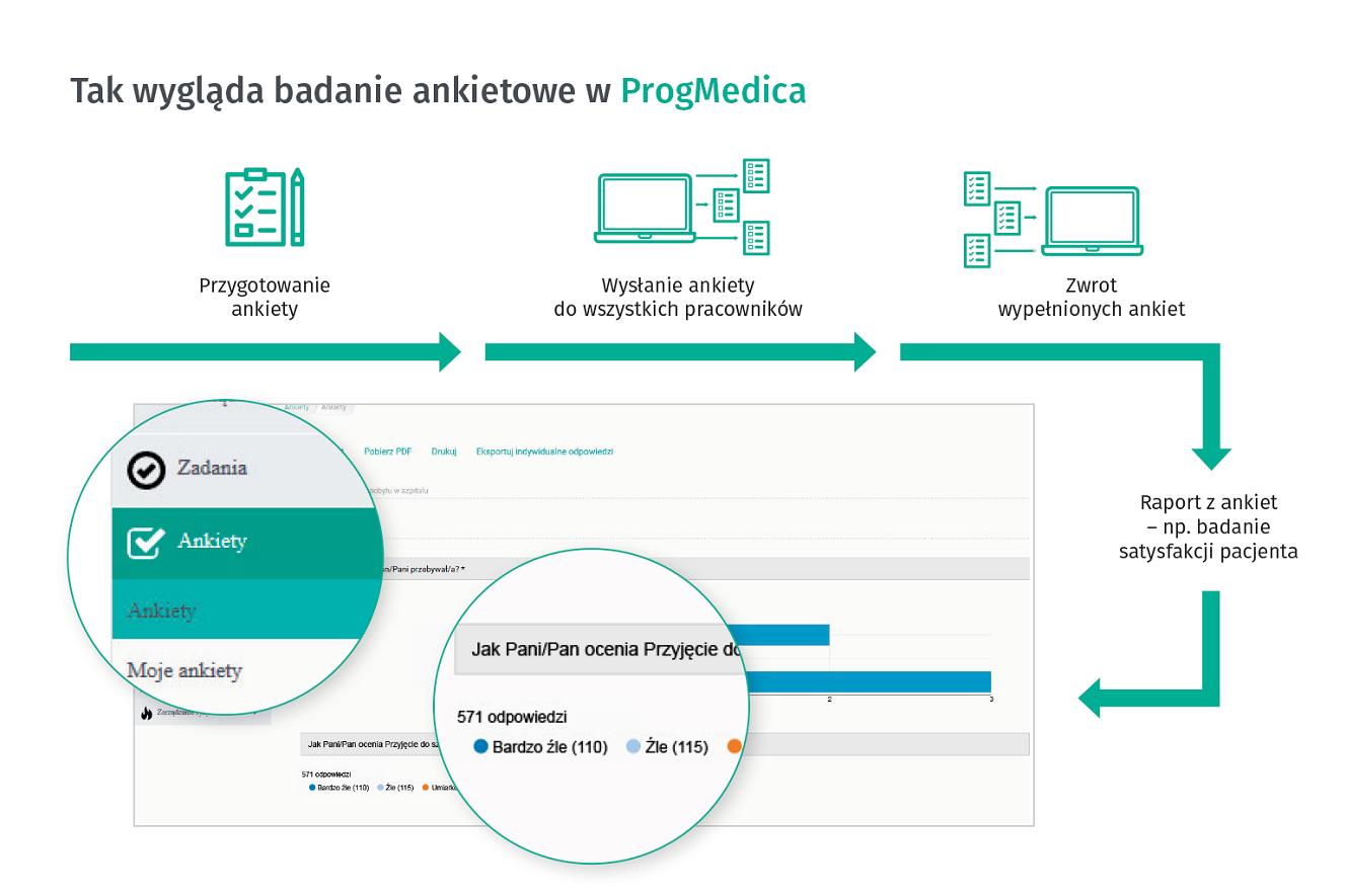 Badania ankietowe w Progmedica