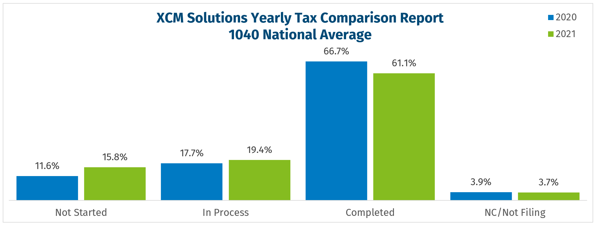 2021 tax season filing data for 1040 returns as of 08-15-2021