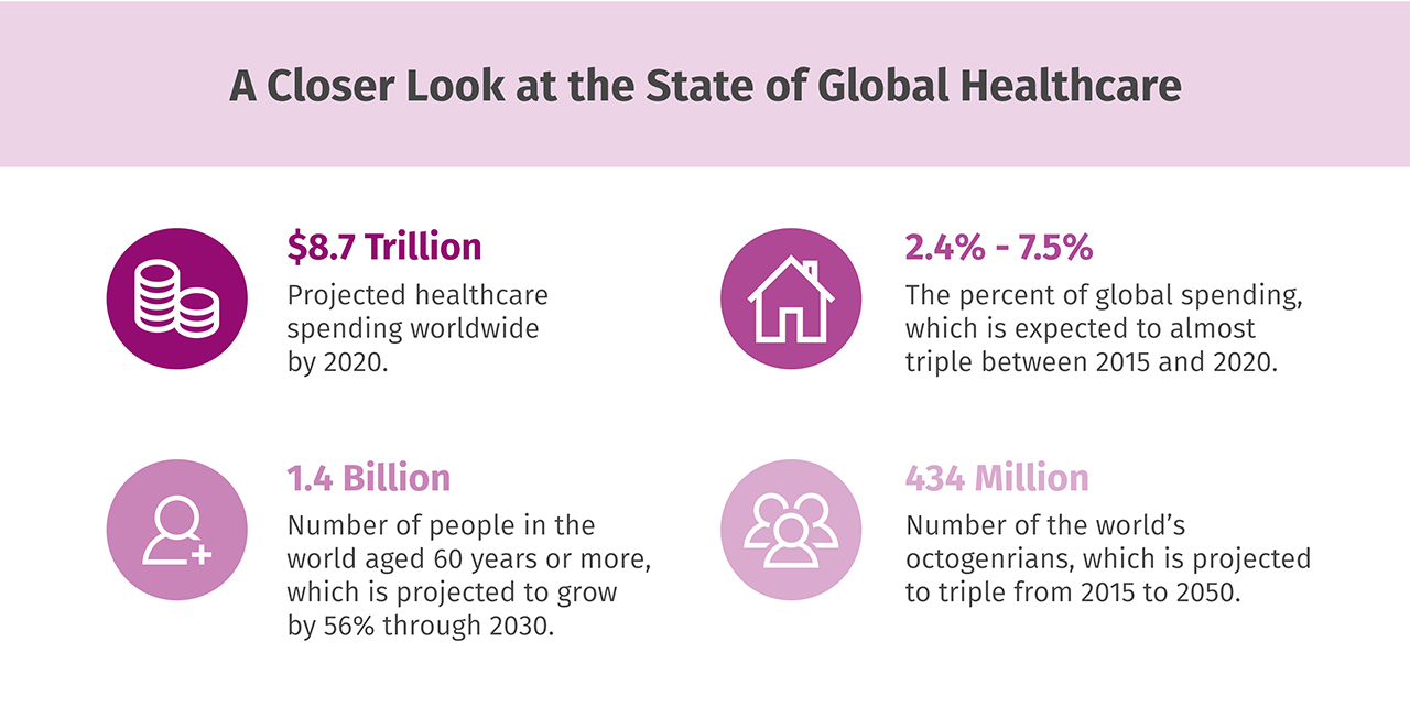 A closer look at the state of global healthcare