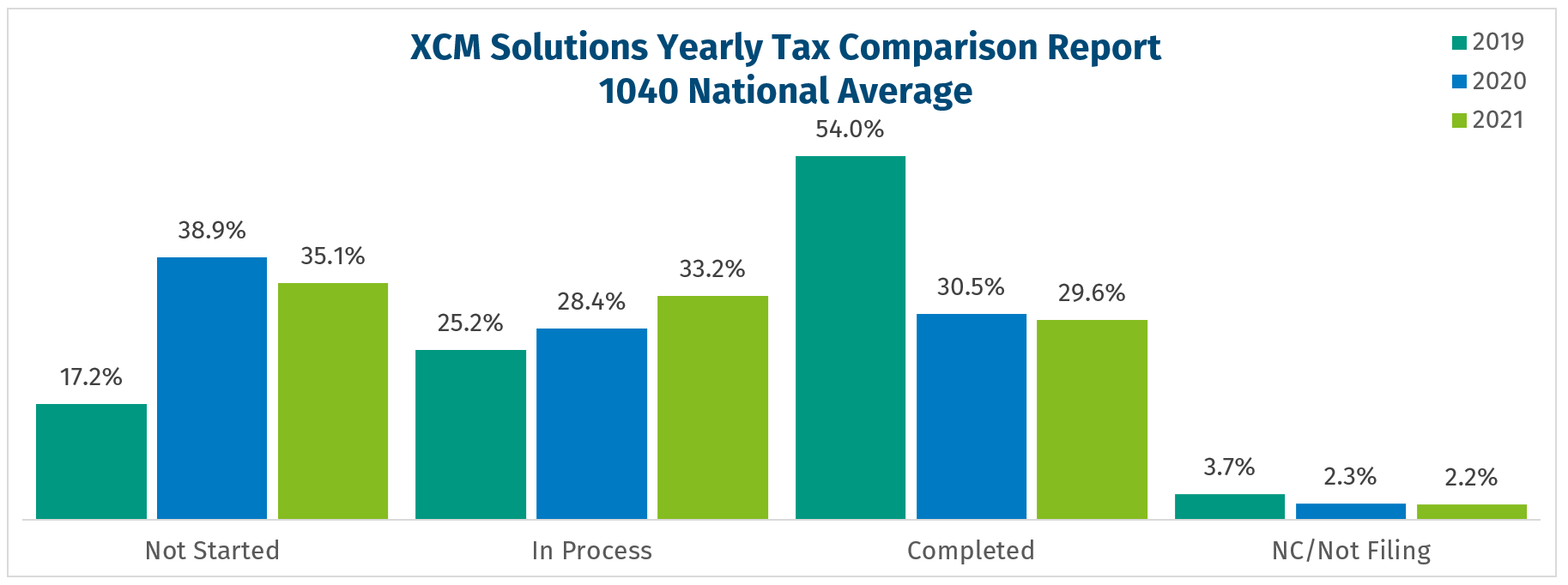 National Filing Pace - 1040 three year comparison