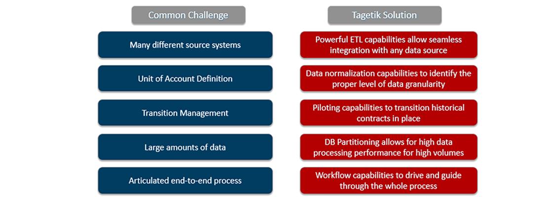 challenge-solution-graph