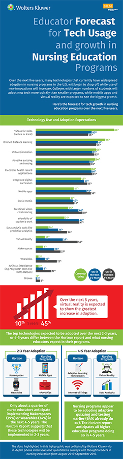 Sample infographic of educator forecast of technology usage