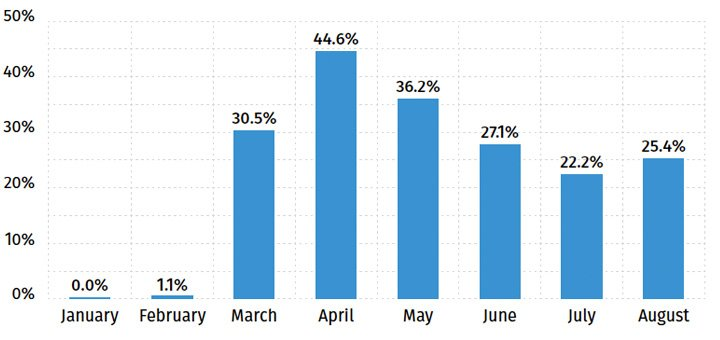 Percentage of COVID-19 Activity Among U.S. Insurance Companies - August 2020