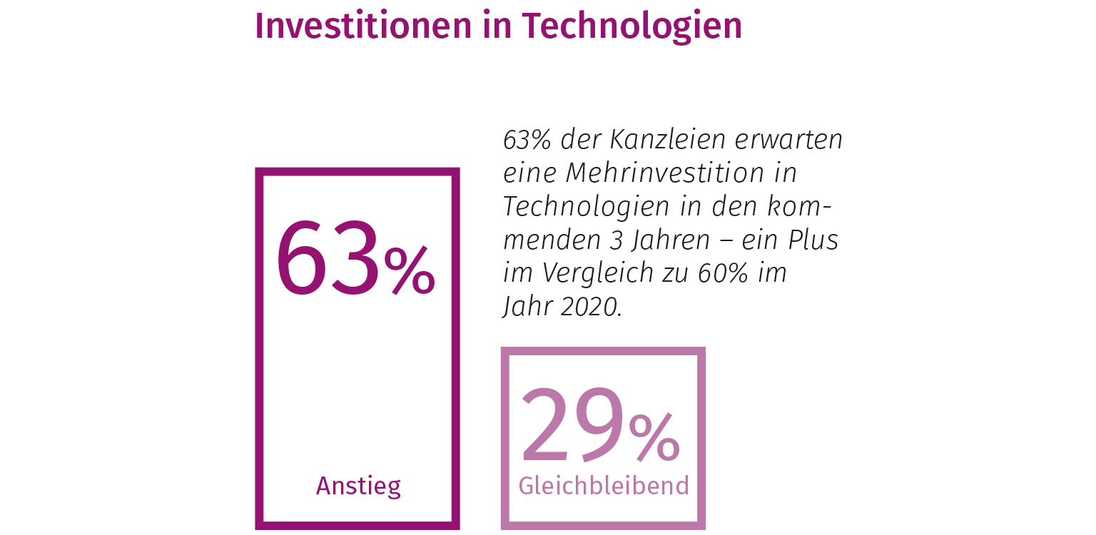 Future Ready Lawyer - Investition in Technologien