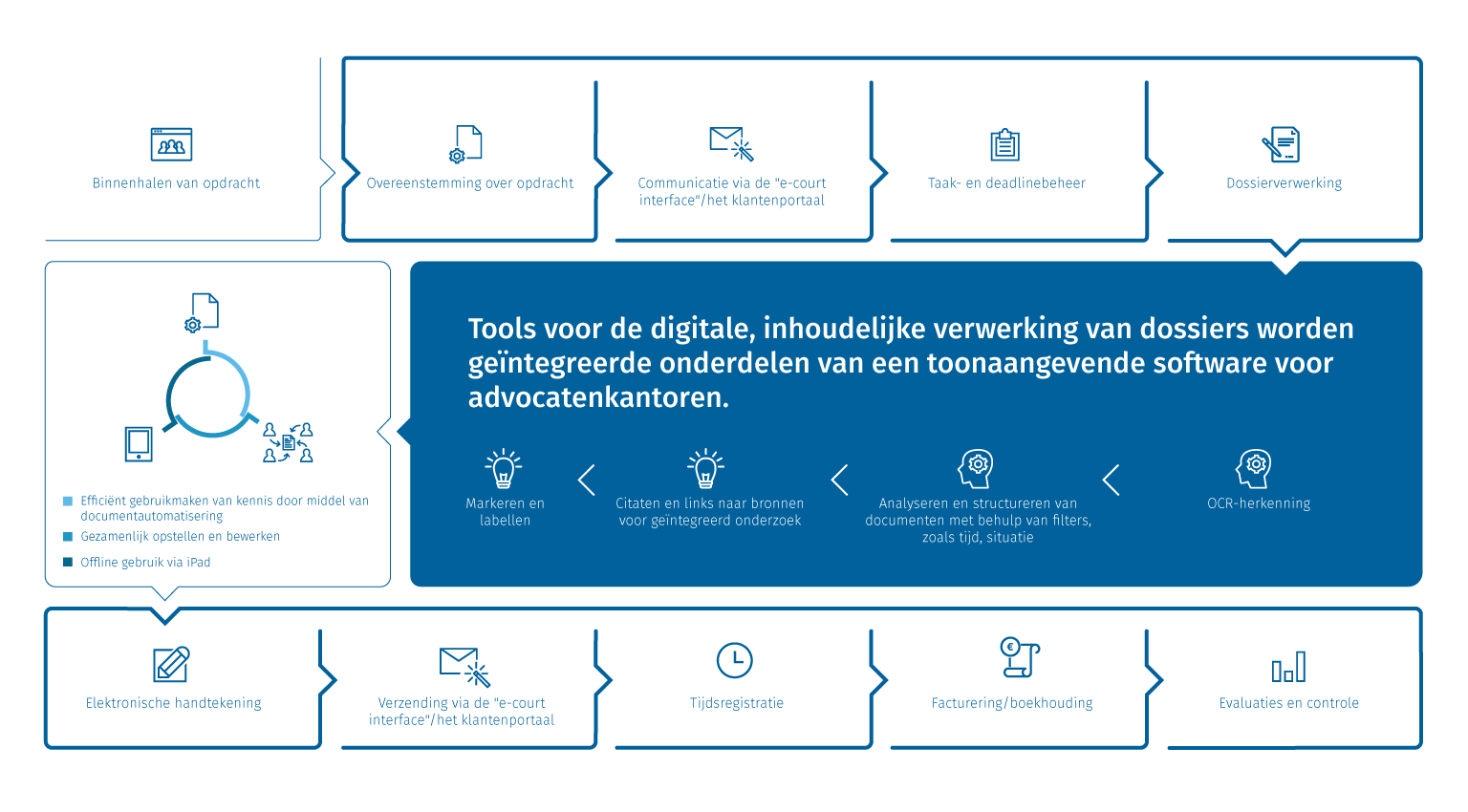 Dossier- en documentmanagement met geïntegreerd kennismanagement