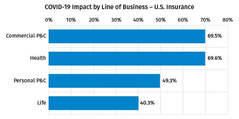 COVID-19 Impact by Line of Business – U.S. Insurance - April 2020