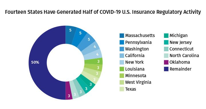 Fourteen States Have Generated Half of COVID-19 U.S. Insurance Regulatory Activity - May 2020