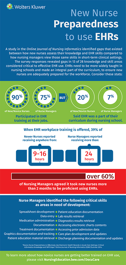 Sample infographic of new nurse preparedness to use EHRs