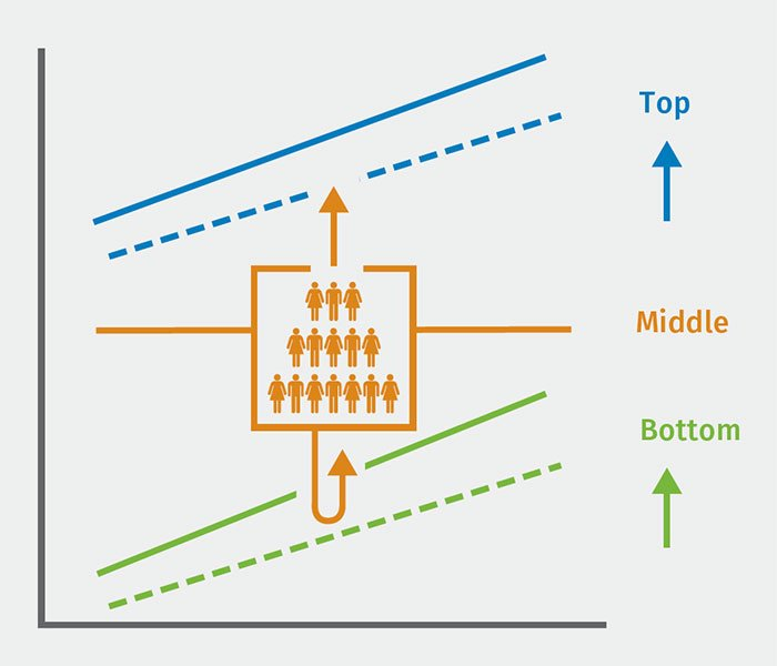 Financial Transformation figure 1