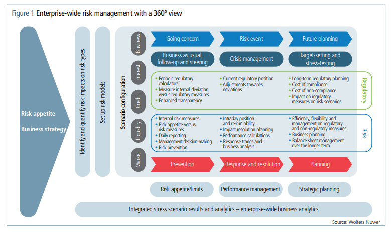 Holistic view of risk