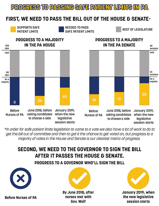 Infographic showing the progress to passing safe patient limits in PA