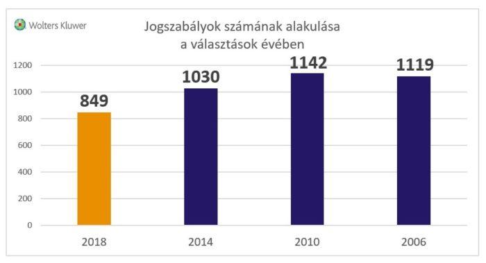 Jogszabályok számának alakulása a választások évében (2006-2018) - grafikon
