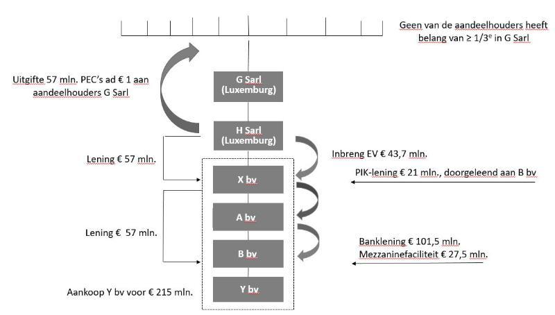 structuurschema voorbeeld