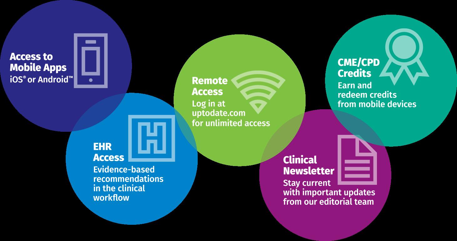 graphic showing benefits of UpToDate registration