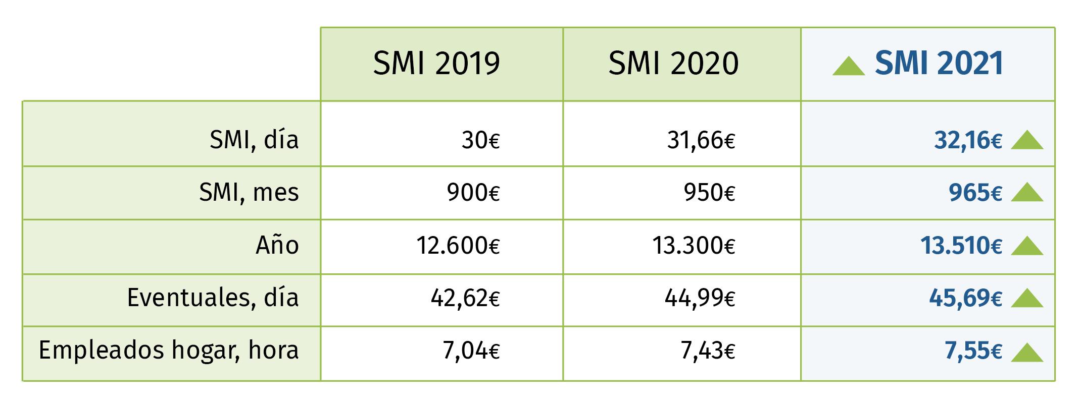 SMI 2021