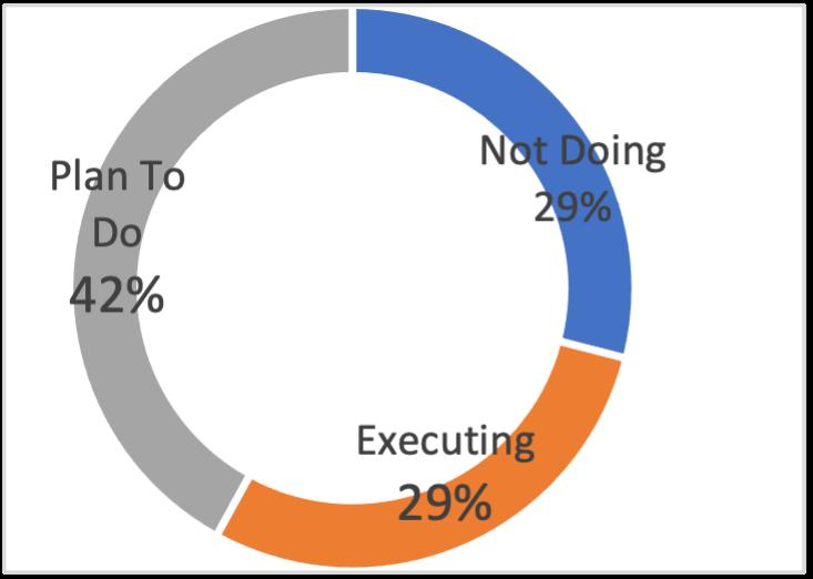 the value of an agile approach