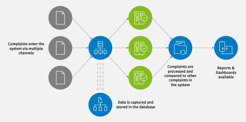 OneSumX for Complaint Management