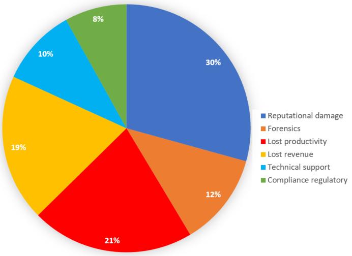 legisway-financial-impacts-of-data-breach
