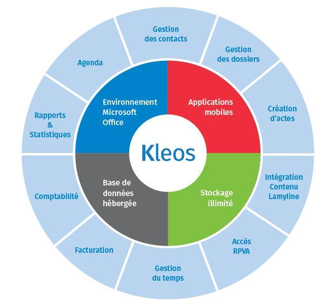 Kleos Bénéficiez d'une solution adaptée à votre activité