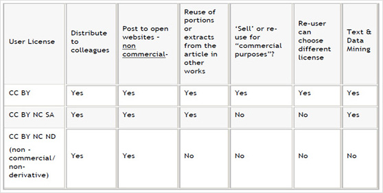 Table displaying reuse permissions for open access journals