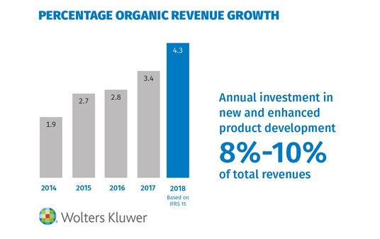 Percentage Organic Revenue Growth