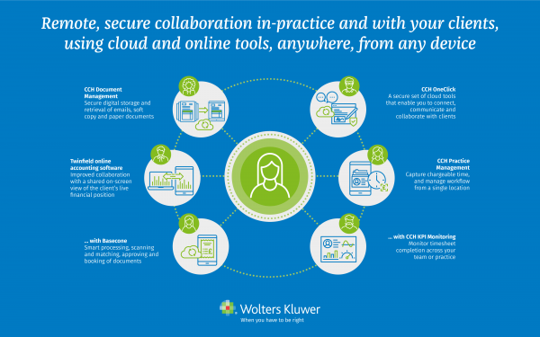 The collaboration lifecycle