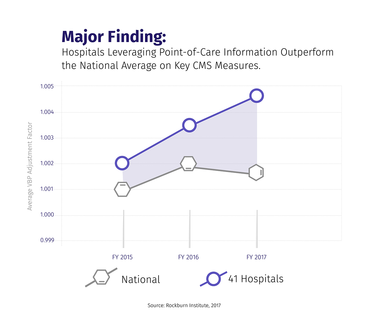 Hospitals leveraging point-of-care data