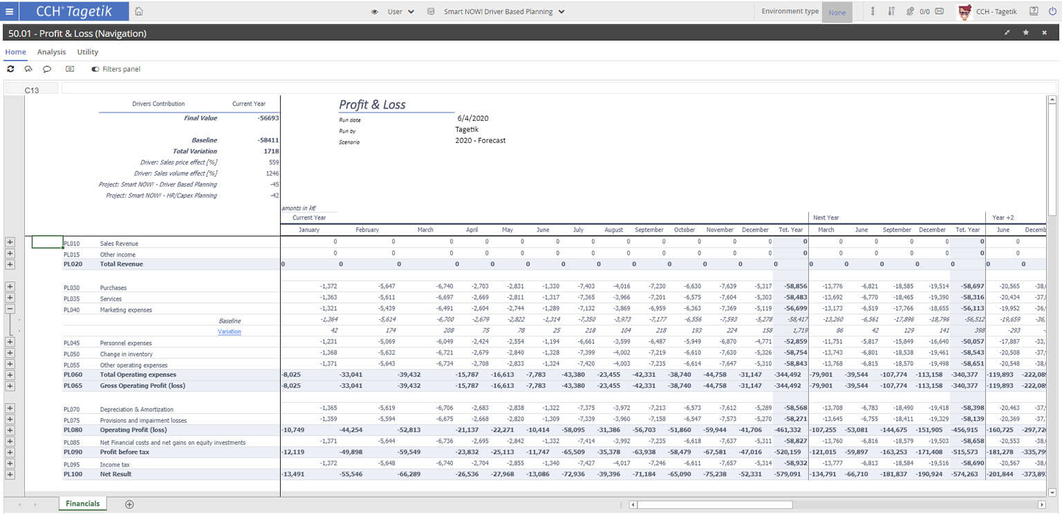 Driver based planning profit and loss