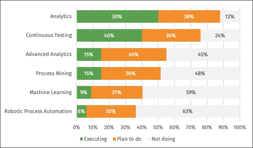 Data analytics chart