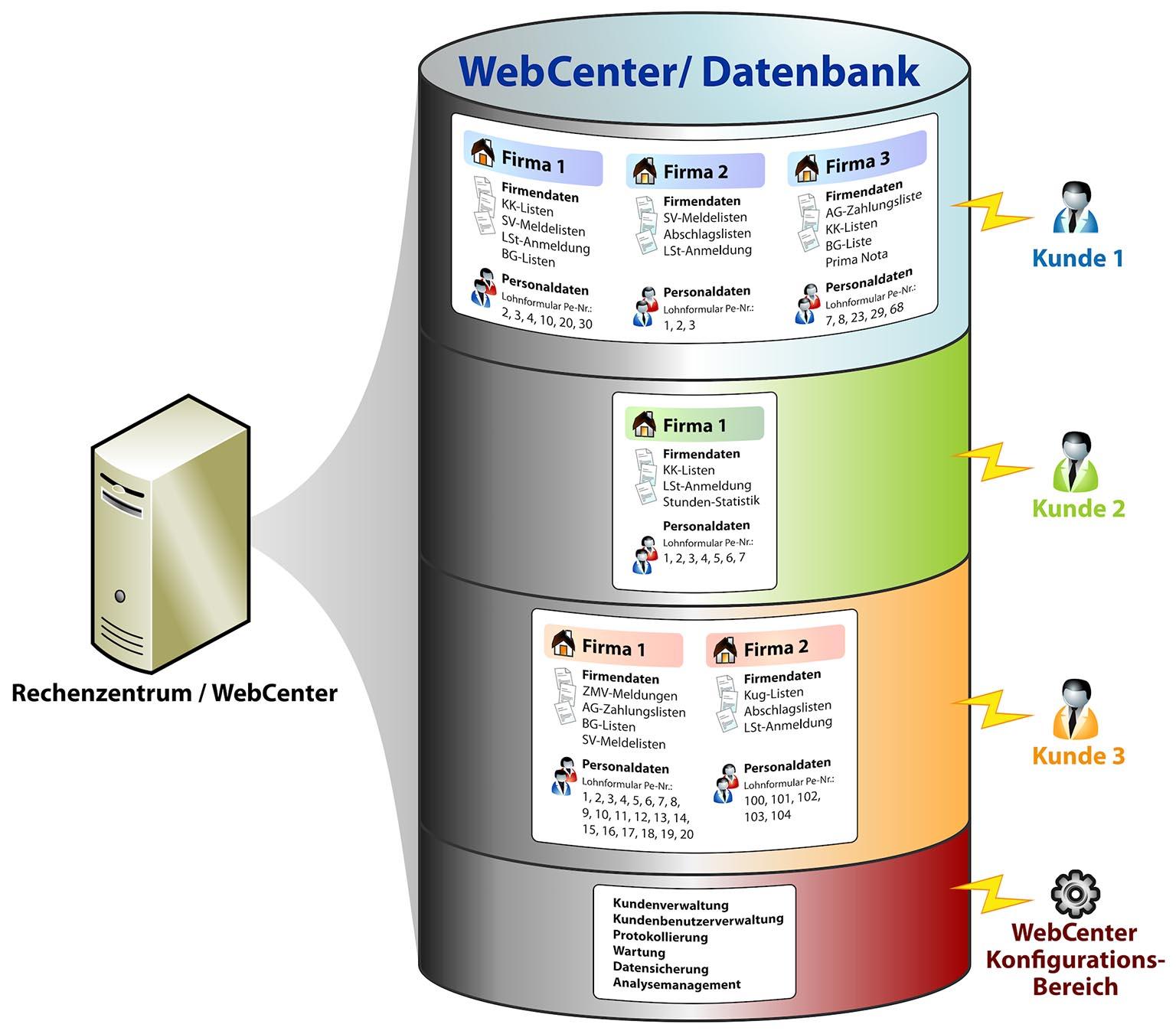 grafik 2 webcenter