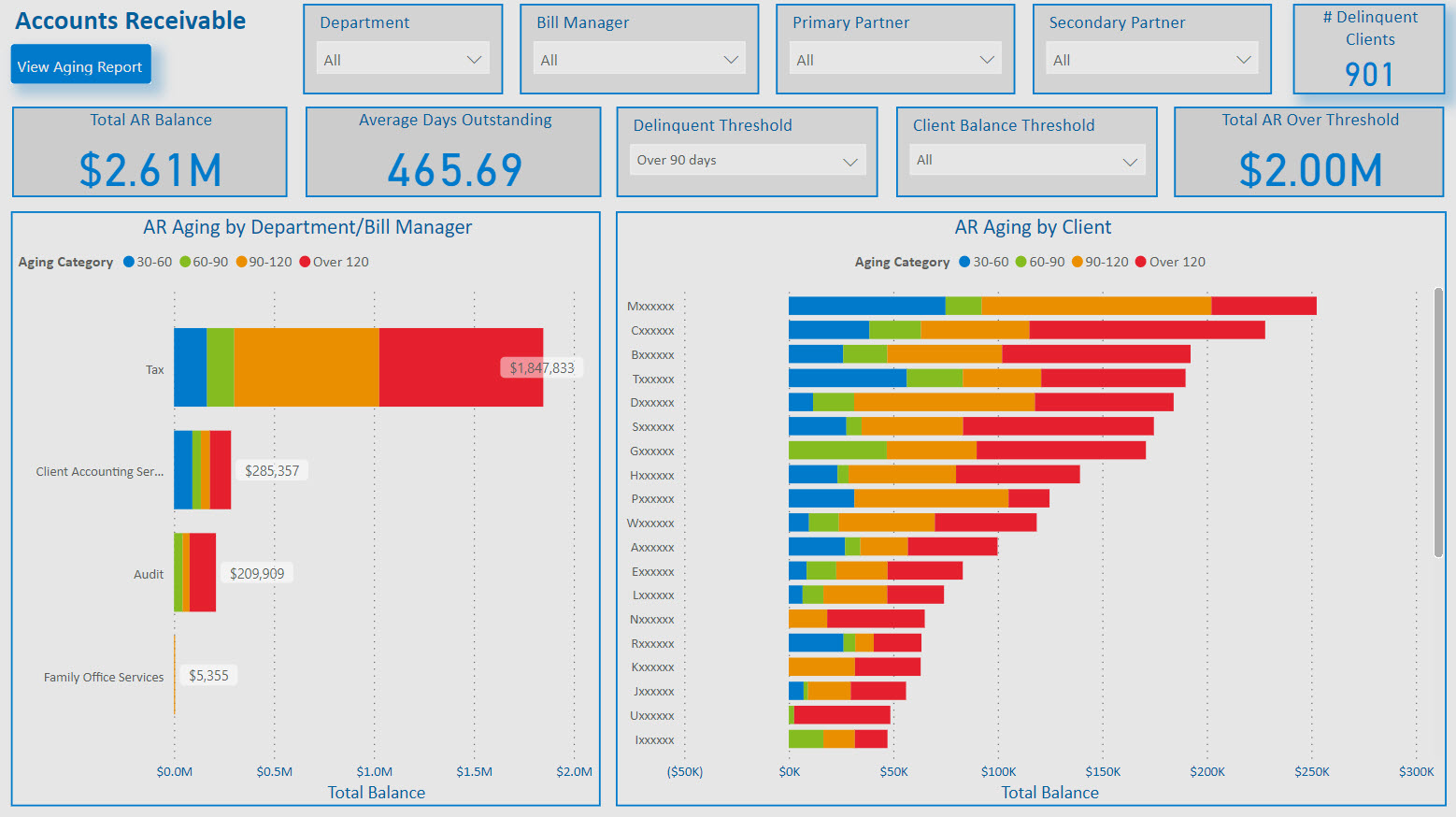 Accounts Receivable and Collections Dashboard