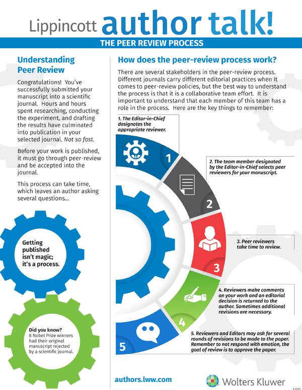 Lippincott author talk! peer review infographic
