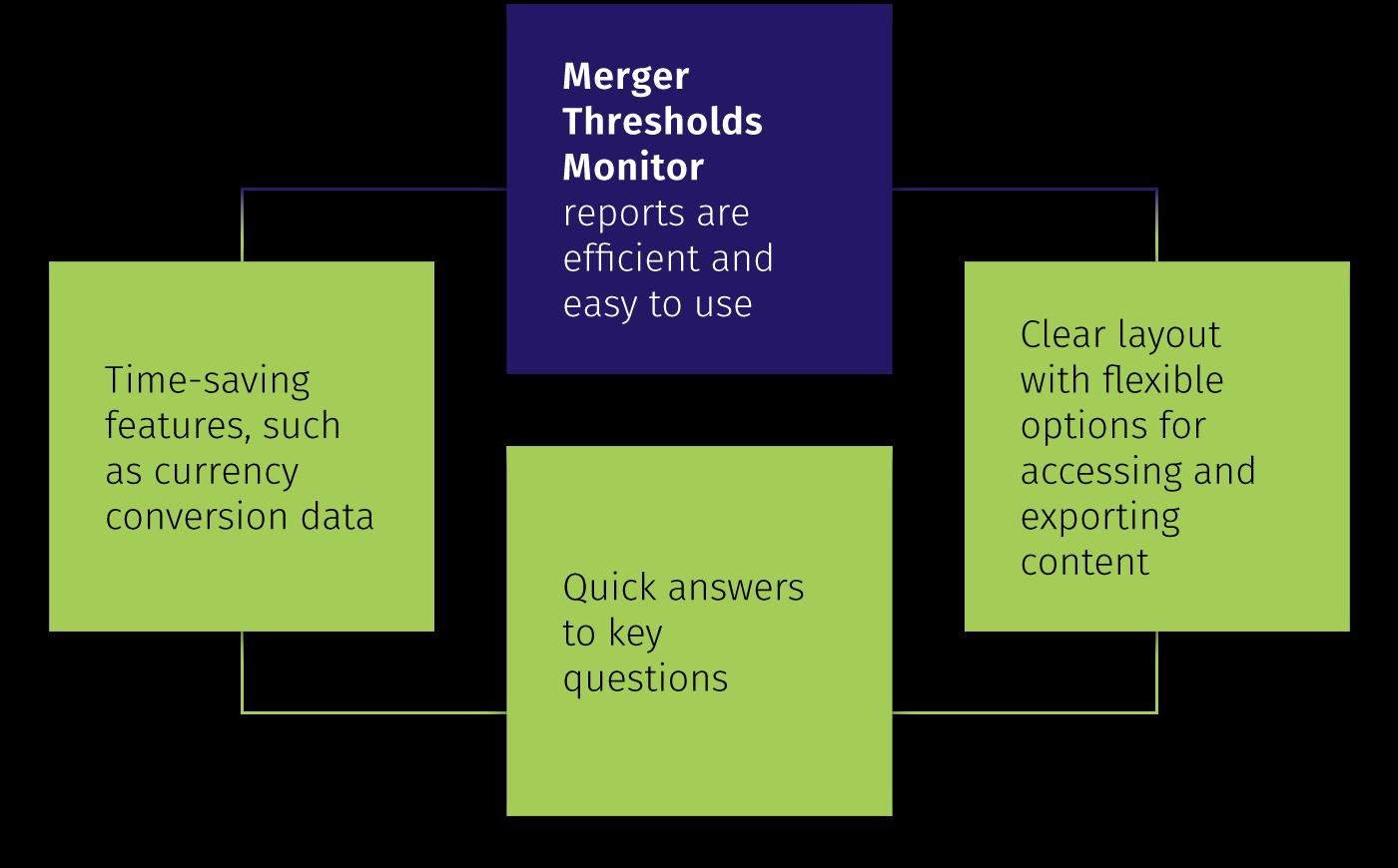 Flow chart Merger Thresholds Monitor